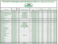 Table of nutrition data and allergens XLSX